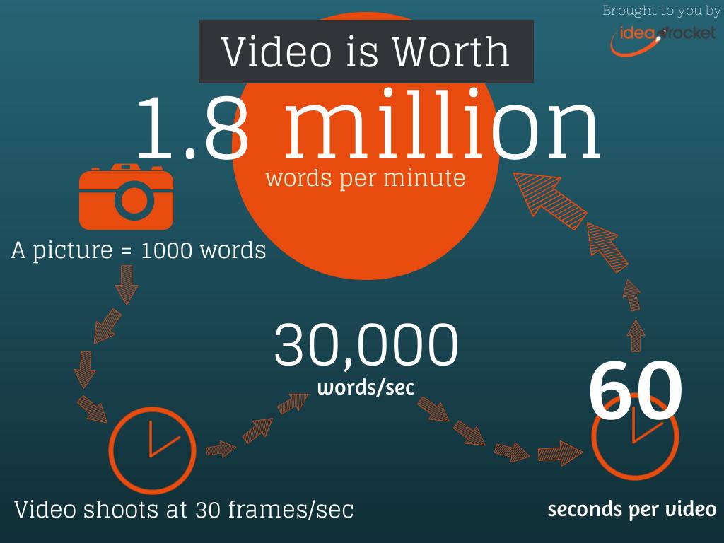 vidéo de 1,8 million de mots