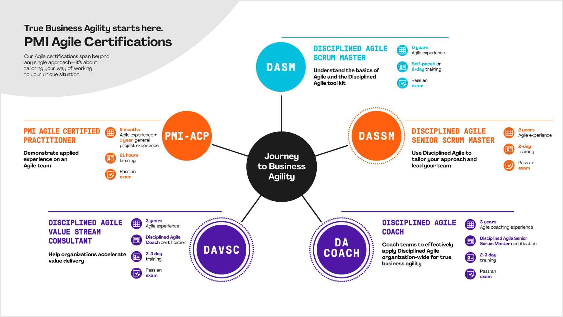 Graphique des certifications agiles PMI