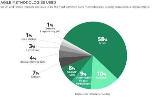 digital.ai rapport annuel sur l'état de l'agilité des méthodologies agiles utilisées